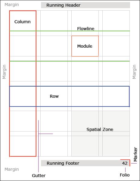 grid-anatomy